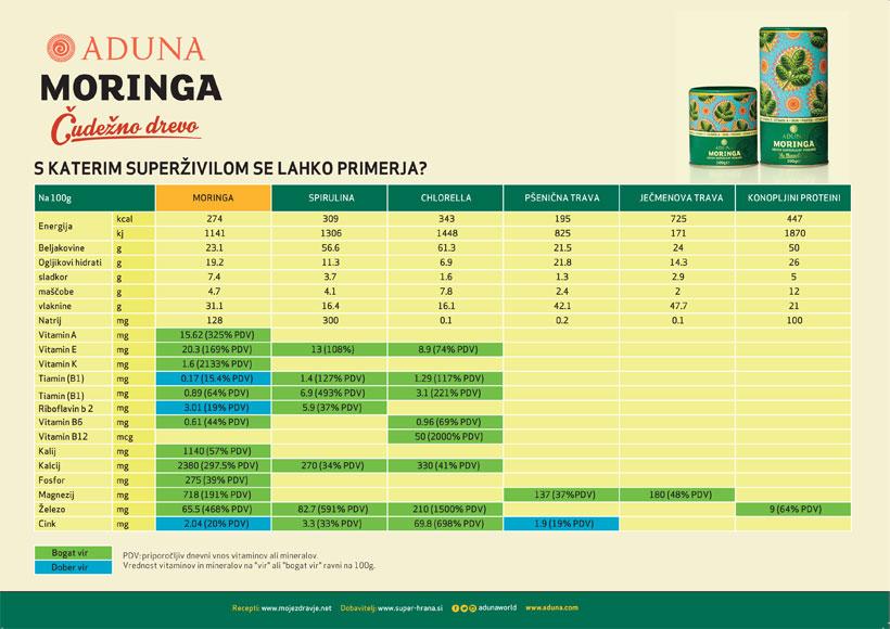 Aduna Moringa v prahu - ekološka - hranilne vrednosti v primerjavi z drugimi zelenimi superživili