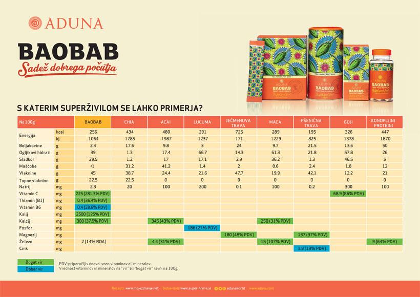 Aduna Baobab - opičji kruhovec - hranilne vrednosti