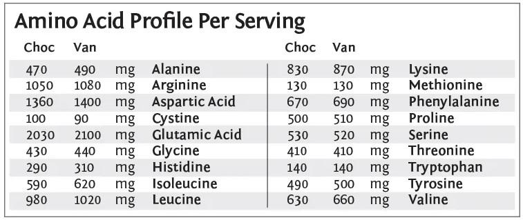 Veganski kolagen SunWarrior - aminokislinski profil