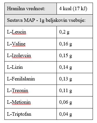 MAP aminokisline - sestava