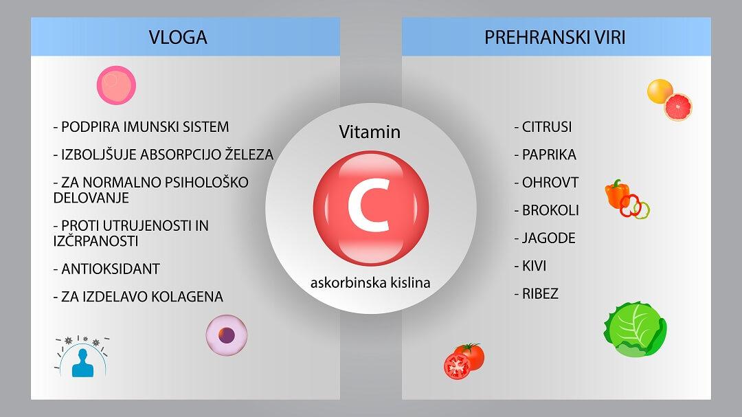 Vitamin C - vloga in prehranski viri