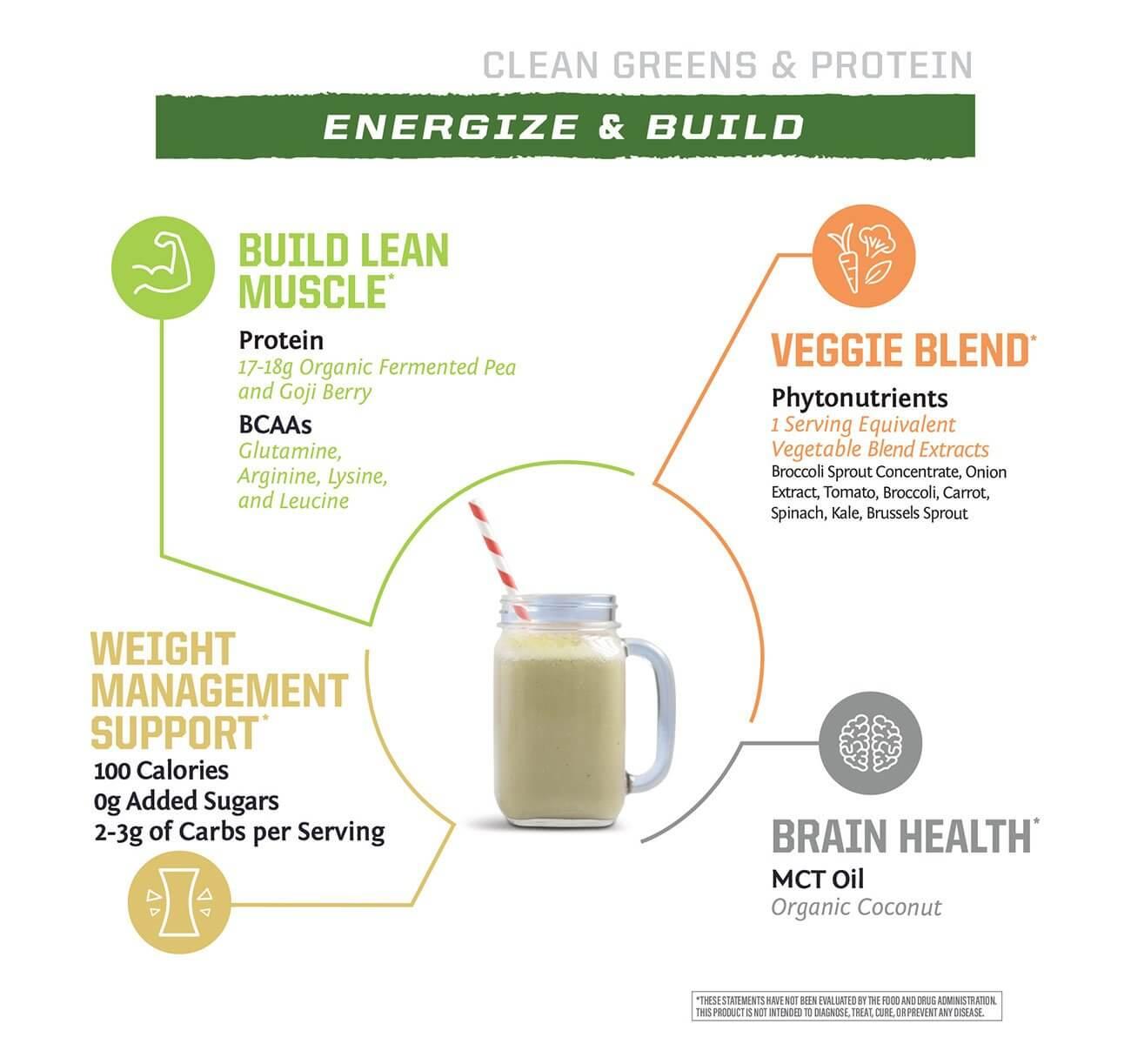 SunWarrior Clean Greens & Protein prednosti